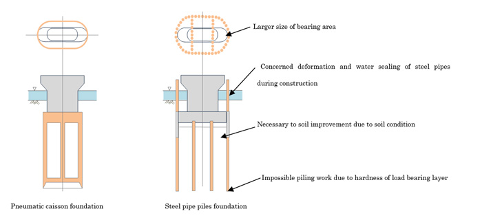 Outline of Pneumatic Caisson Method | Oriental Shiraishi Corporation
