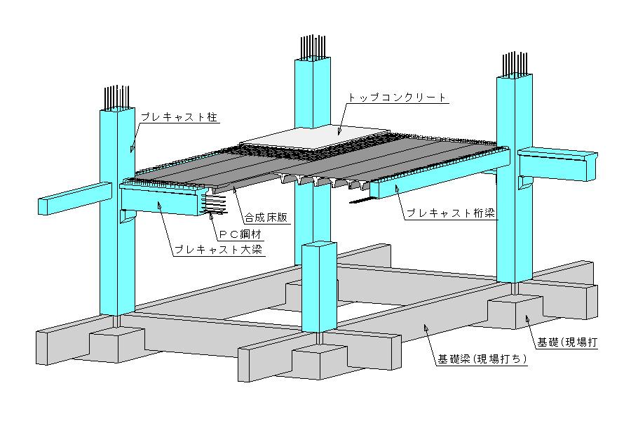 プレキャストPC工法の概念図